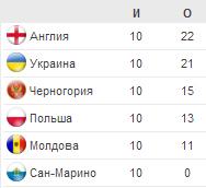 Итоговая таблица отборочного турнира ЧМ-2014 в группе H